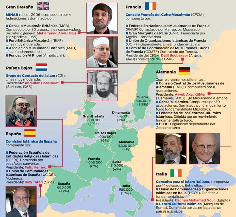 europeo musulmán